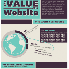 The Value Of A Website
