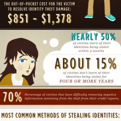How Thieves Become You – Identity Theft [Infographic]